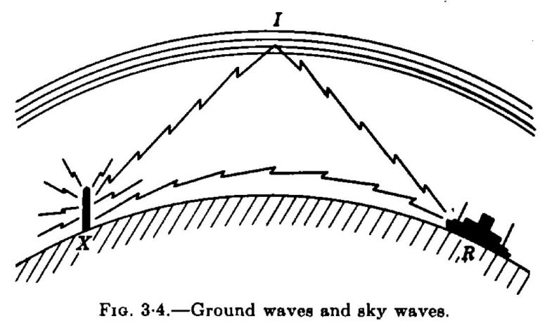 Ground-wave-sky-wave-768x459